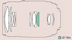 Tamron Objektiv - klein und leicht