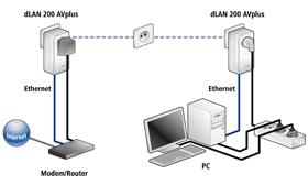 dLAN-Adapter