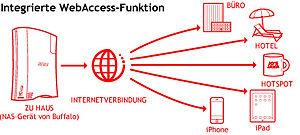 Integrierte WebAccess-Funktion