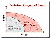 Optimierte Reichweite und Geschwindigkeit