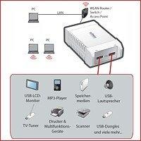 Multimediales Netzwerkbeispiel mit dem SX-3000GB