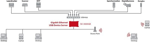 Netzwerkbeispiel mit dem Silex SX-3000GB