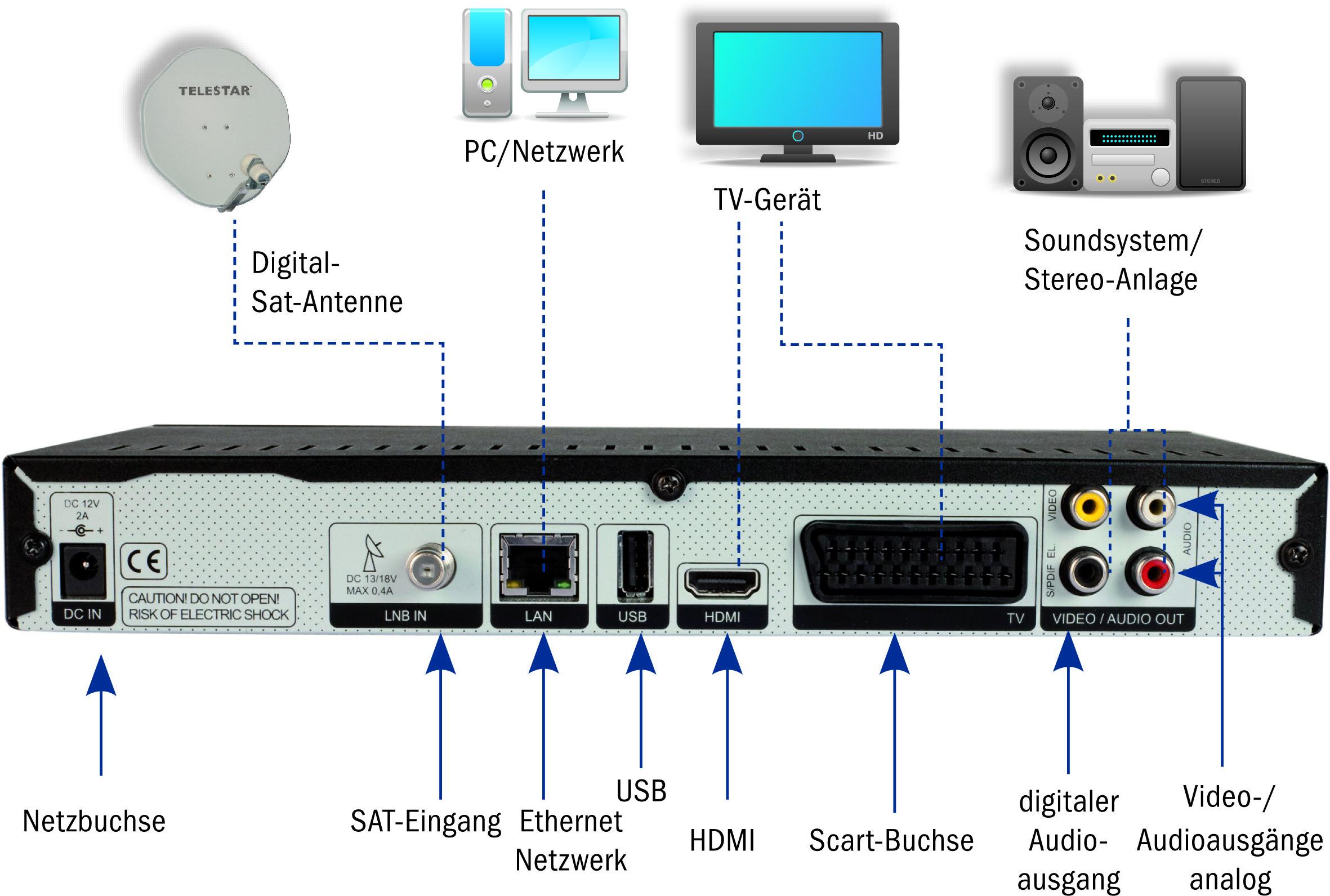 Tele 5 über Satellit Läuft Nicht