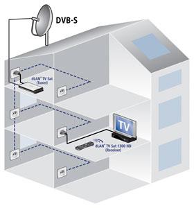 Devolo Dlan Tv Sat 1300 Hd Starter Kit Silberschwarz Amazonde