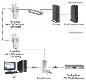 Netgear XAVB2501-100PES Powerline AV+ Adapter Kit: Amazon