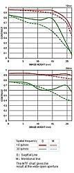 MTF-Chart