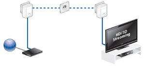 Internet-Fernsehen (IPTV) und die zugehörige Set-Top-Box können schnell und einfach mit dem Internetanschluss im Haus verbunden werden