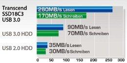 Geschwindigkeiten SSD und HDD im Vergleich