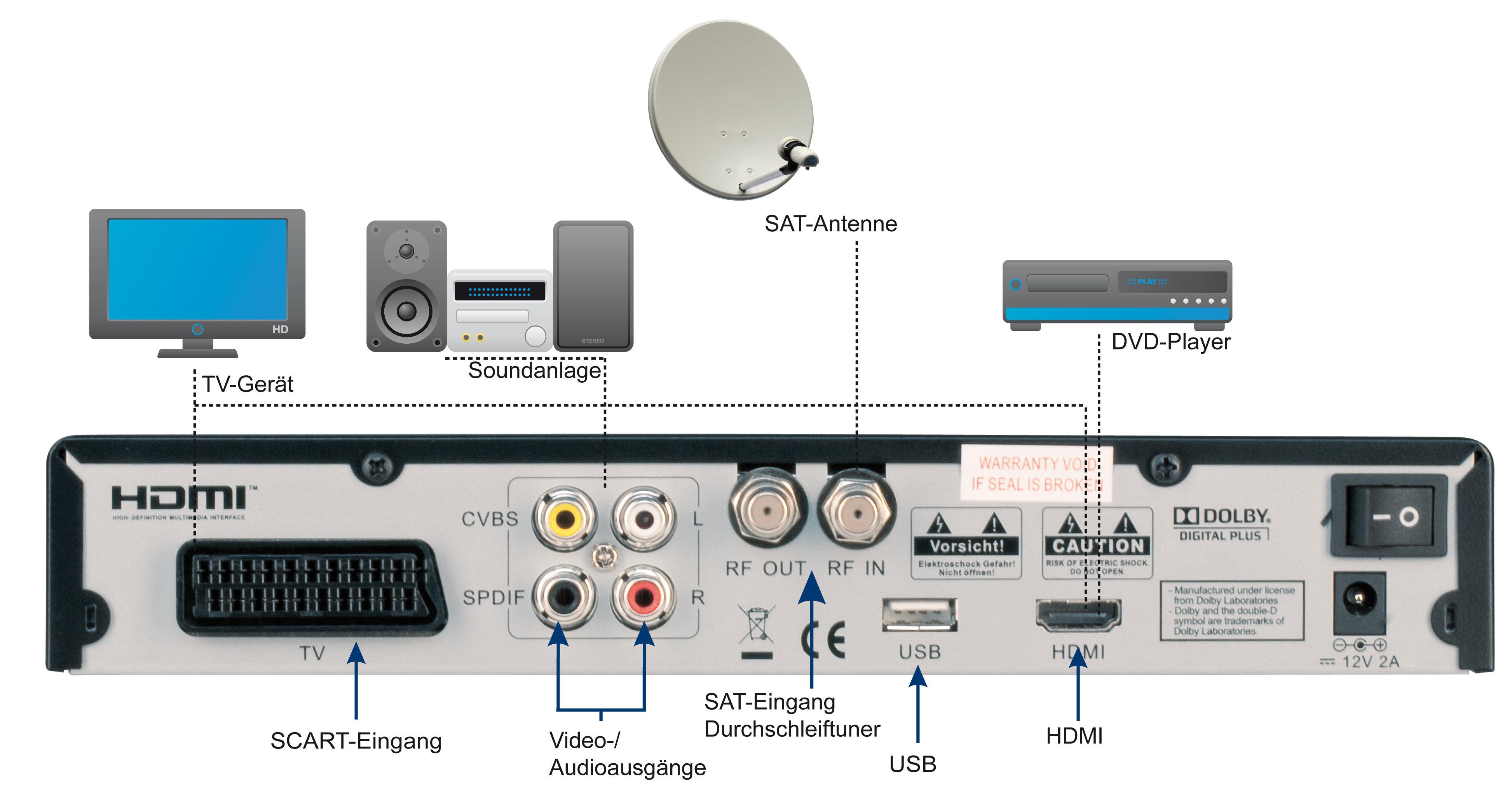 telestar digio 20 hd digitaler hd satelliten receiver. Black Bedroom Furniture Sets. Home Design Ideas