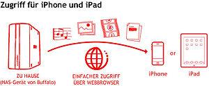 Zugriff für iPhone, iPod touch und iPad