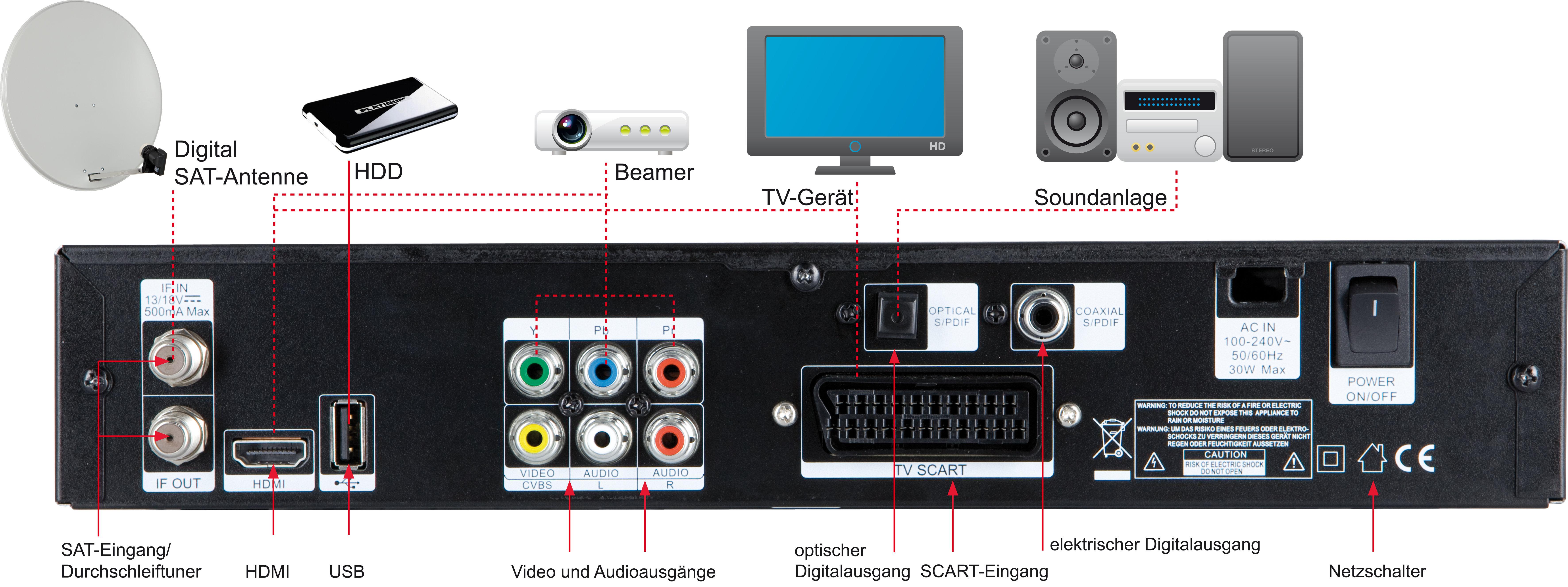 Digitalbox Imperial HD 3-K Digitaler HDTV Kabelreceiver