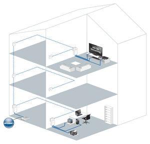 Das schnellste Heimnetzwerk ganz einfach - Am dLAN® 500 AVtriple+ können jetzt sogar bis zu drei netzwerkfähige Geräte angeschlossen werden, ideal für Wohn- und Arbeitszimmer