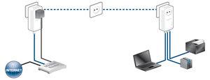 Netzwerkfähige IT-Geräte (z.B. Computer, Drucker, NAS-Festplatte) sind im Handumdrehen miteinander und mit dem Internet verbunden