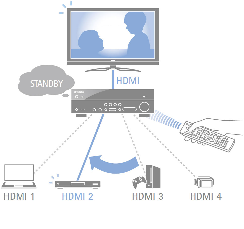 how to connect hdmi arc to receiver