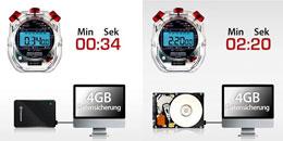 4GB Datensicherung ESD200 vs. HDD