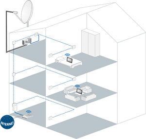 Satelliten-TV über die Stromleitung - ganz einfach auf Ihr Tablet oder Smartphone.