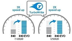 TurboWrite: Schreibvorgänge erheblich beschleunigt