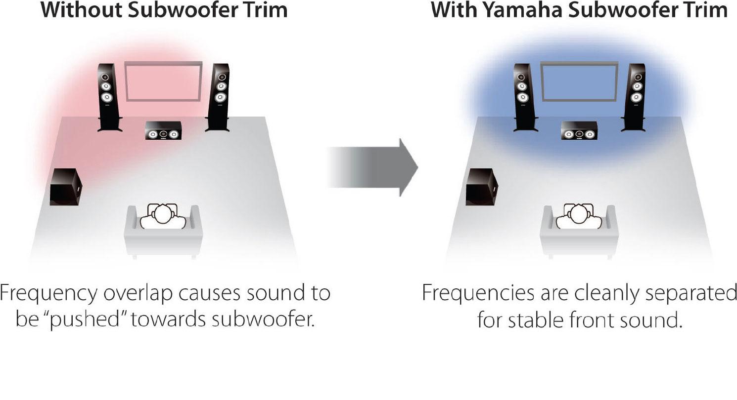 Yamaha RX-S600D (DAB-Version) Slimline Netzwerk AV