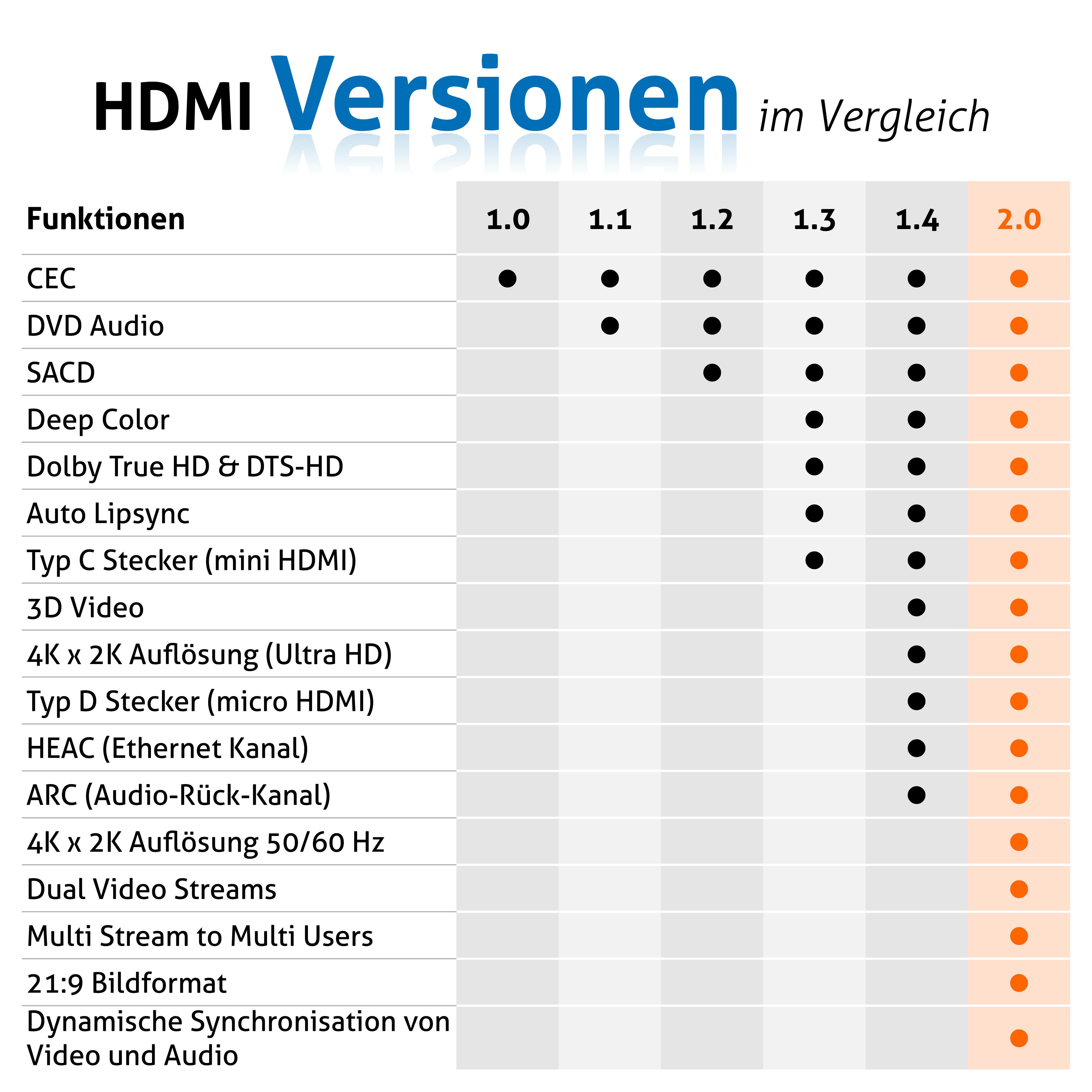 Gemütlich Arten Hdmi Kabel Galerie - Elektrische Schaltplan-Ideen ...