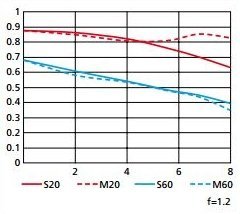 Nikon MTF-Diagramm