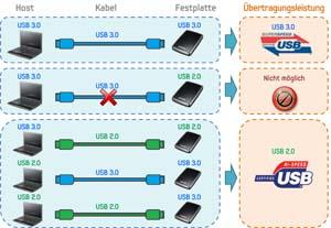 USB 3.0 Verbindungsmöglichkeiten zw. HOST und Device