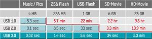 Übersicht der Geschwindigkeitsvorteile USB 2.0 versus USB 3.0