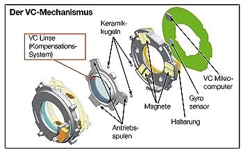 VC-Mechanismus