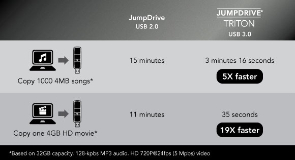 JumpDrive Trition speed comparison table