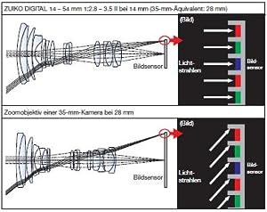 Mit dem Four Thirds System können Bildsensoren das Licht genauer aufnehmen