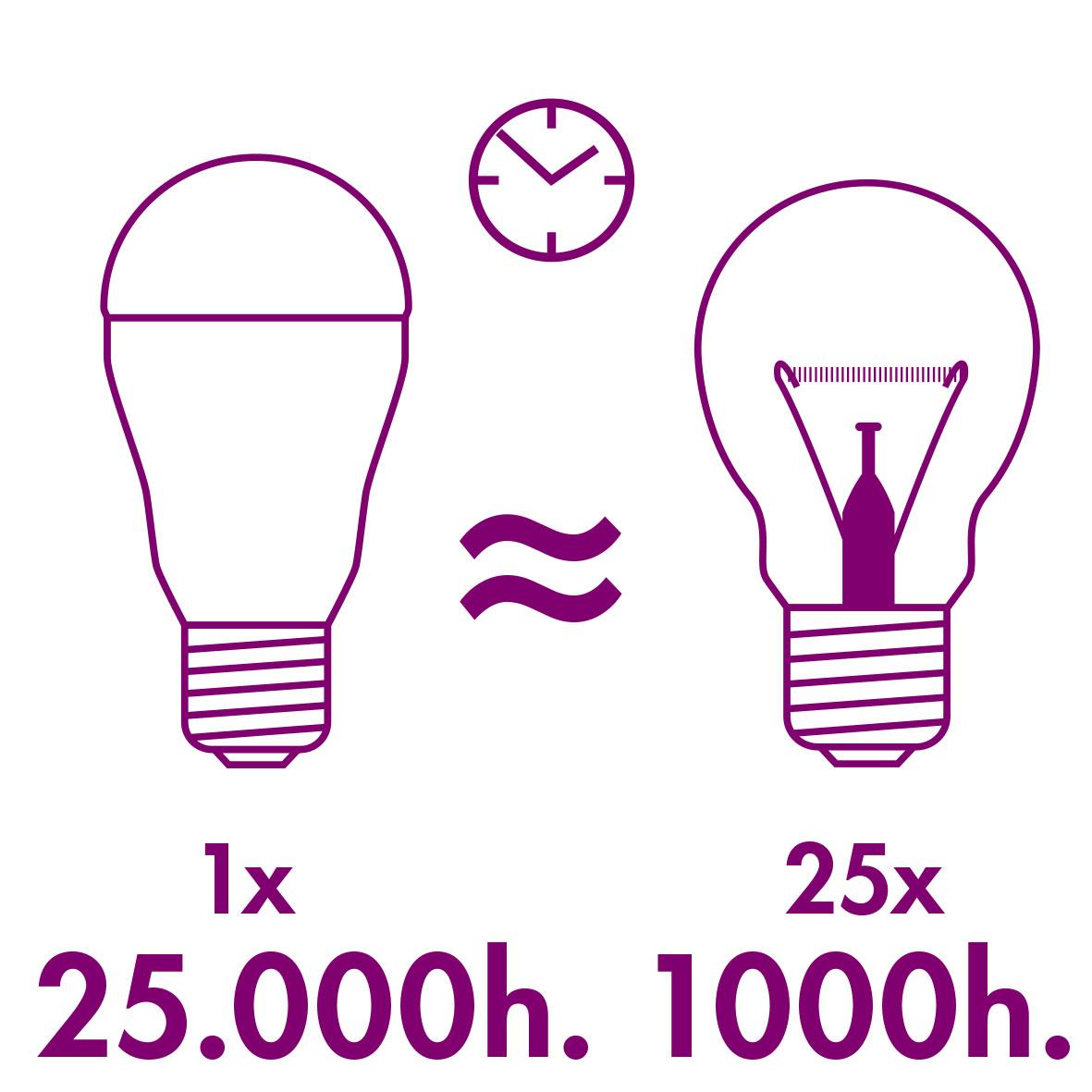 XQ-lite XQ13160 LED Birnenleuchtmittel E27 [13 Watt ersetzt 75 ...