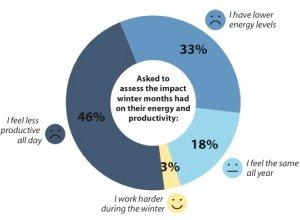 79% der Menschen sind weniger produktiv oder haben weniger Energie im Winter