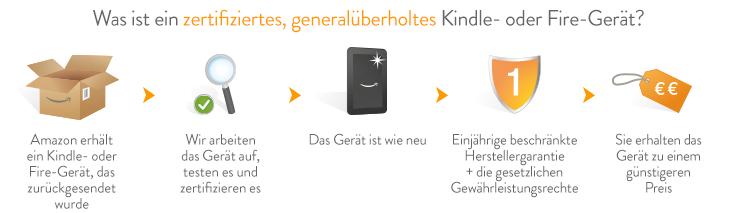 Zertifizierte, generalüberholte Kindle