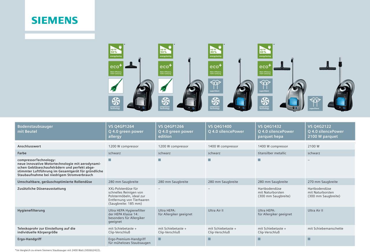 Amazon.de: Siemens VSQ4G1400 Bodenstaubsauger Q4.0