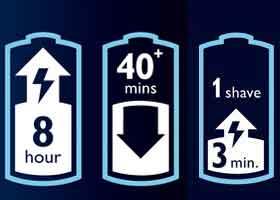 Eine Stunde Ladezeit reicht für ungefähr 40+ Minuten Akkubetrieb, was etwa 10 Rasuren entspricht.