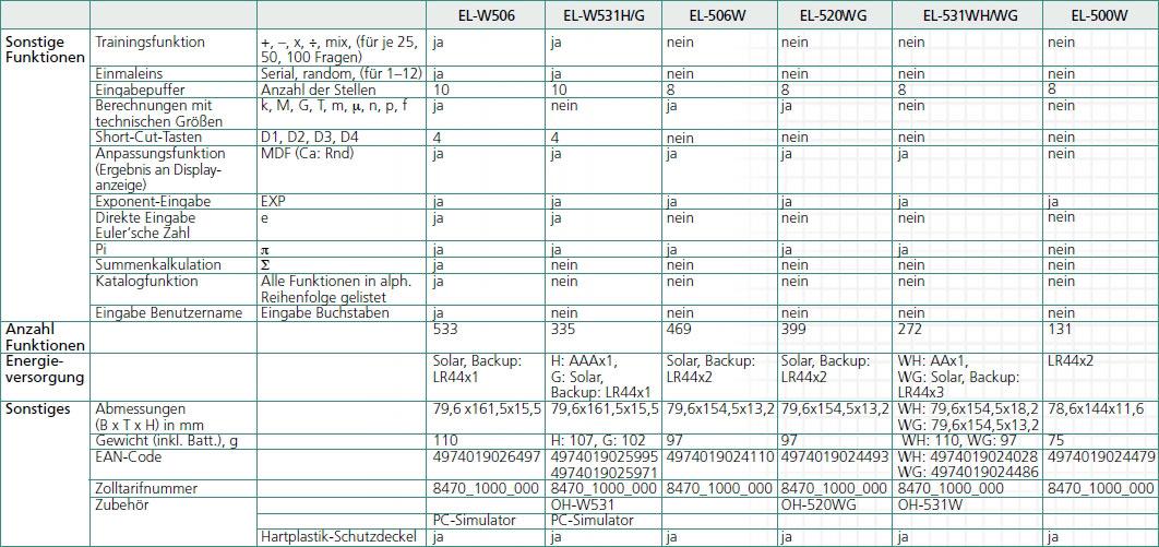 sharp el w531g wissenschaftlicher schulrechner writeview. Black Bedroom Furniture Sets. Home Design Ideas