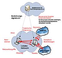 Kaspersky Open Space Security für kleine Unternehmen (5