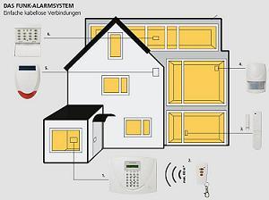 friedland sl5f funkalarmanlage 868mhz mit analogem telefonwahlger t und lcd display wei amazon. Black Bedroom Furniture Sets. Home Design Ideas