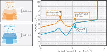 Mad Catz S.T.R.I.K.E. 3 Spieletastatur für PC – Für Tastenreaktion optimierte Tastenmembrane