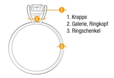 Aufbau eines Rings