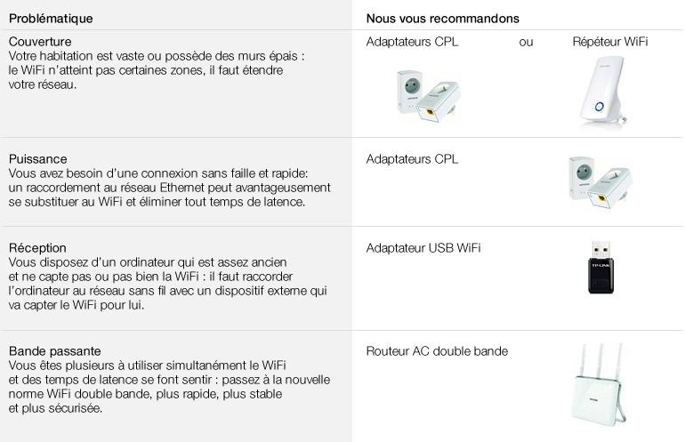 guide, produits wifi et reseau