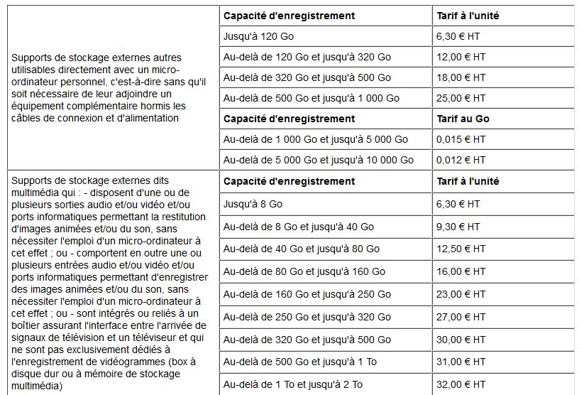 tableau stockages