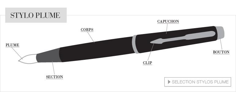 belle criture guide d 39 achat stylos et portemines. Black Bedroom Furniture Sets. Home Design Ideas