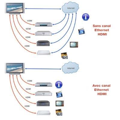 AmazonBasics Câble HDMI haut débit + câble audio optique numérique
