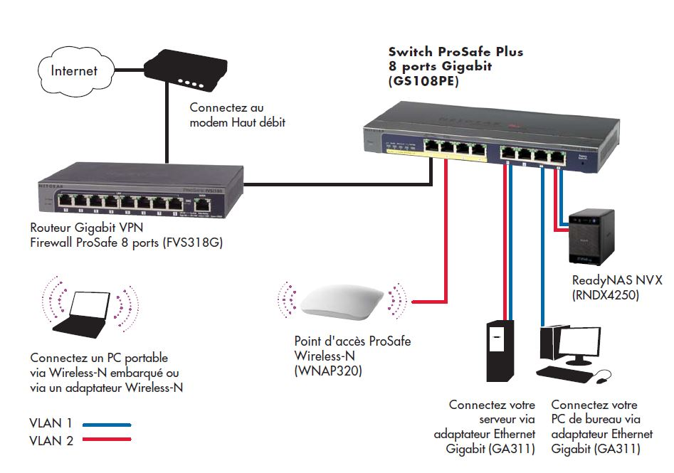 commutateur gigabit de netgear installation de 5 ports gs605