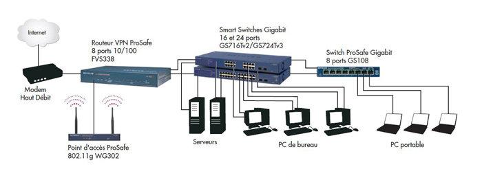 Netgear prosafe gs724t smart switch 24 ports gigabit for Avoir internet a la maison