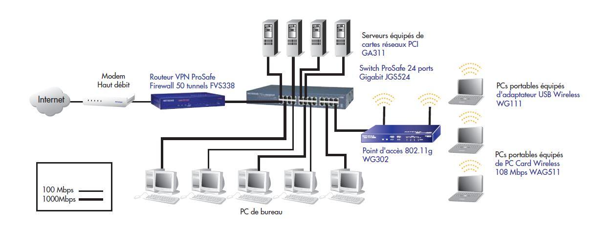 Netgear Jgs516 200eus Switch 16 Ports Gigabit Auto Uplink