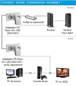 internet partout dans la maison cpl et r p teurs wi fi. Black Bedroom Furniture Sets. Home Design Ideas