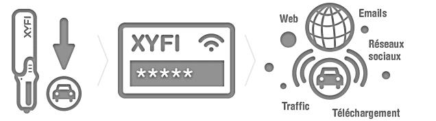option xyfi hotspot mobile pour le wifi en voiture 3g et wifi 72 mbps blanc informatique. Black Bedroom Furniture Sets. Home Design Ideas