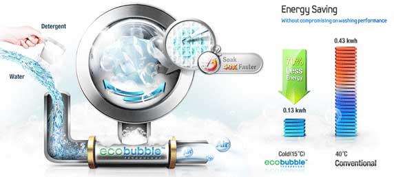 7dcf70feb8d03d Cette technologie innovante signée Samsung transforme la lessive en mousse  ultra-performante à basse température pour un soin optimal du linge et des  ...