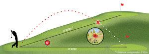 Tour v3, slope graph